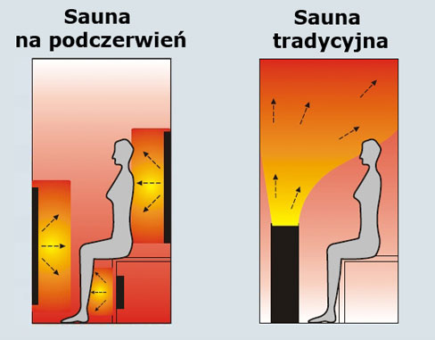 Obraz przedstawia jak rozchodzi się promieniowanie w saunie infrared